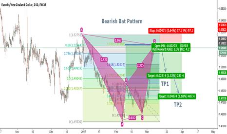 EURNZD: EURNZD H4 Bearish Bat Pattern