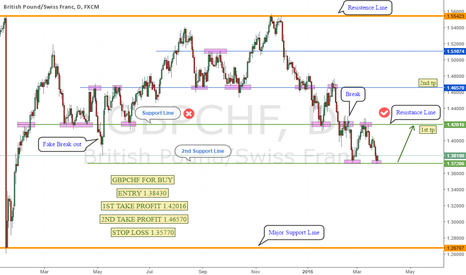 GBPCHF: DONT MISS THIS