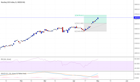 IUXX: NASDAQ - Immediate Tgt 5678+ Long