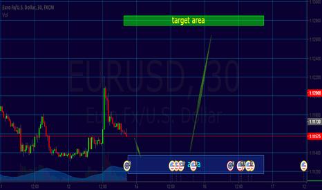 EURUSD: Short and buy.