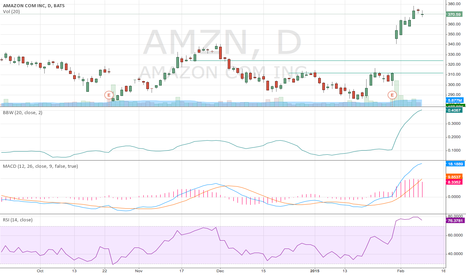 AMZN: Short Amazon