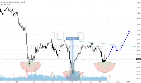 JLL: JLL - Sieht ganz nach einer SKS Formation aus!