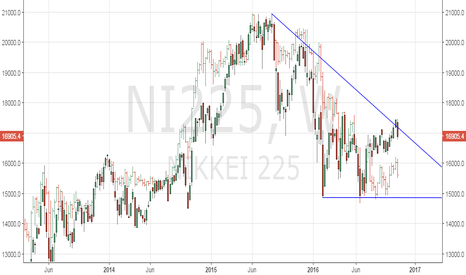 NI225: Nikkei - Fake Breakout or a usual shakeout after breakout?