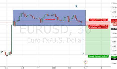 EURUSD: Market Symmetry