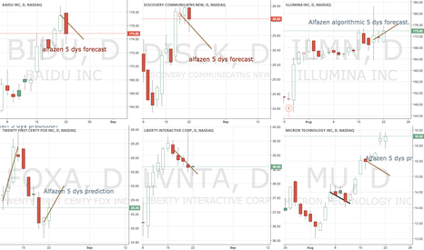 ILMN: alfazens last 5 days predictions so far ...