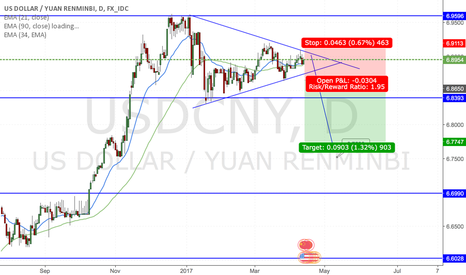USDCNY: USDCNY Looking go down in D1