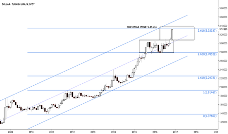 USDTRY: Dollar lira hit 3.618 2009H-2010L