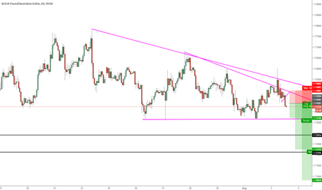 GBPAUD: GBP/AUD SHORT Opportunity H1