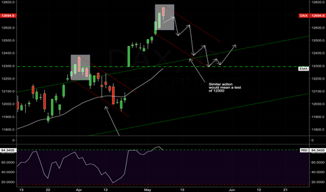 DAX: DAX - UGLY END-OF-DAY CANDLESTICK