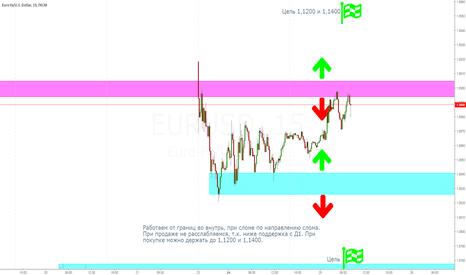 EURUSD: Евро 25.04.17.