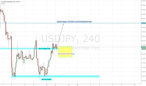 USDJPY: USD/JPY upside set up