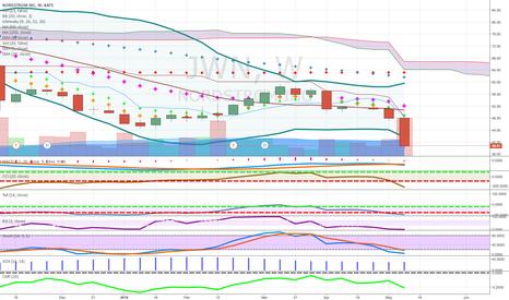 JWN: weak retail below cloudbelow 50money flow weak