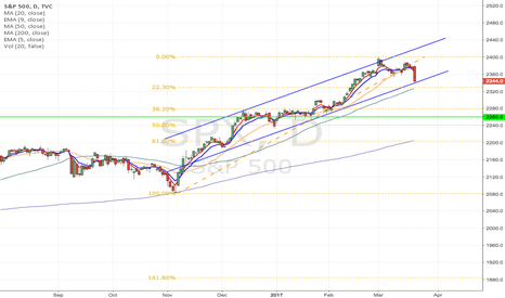 SPX: SPX - S&p 500 Index to decline down to 2260 area soon!