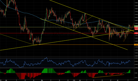 EURCAD: LONG TERM IDEA for EURCAD