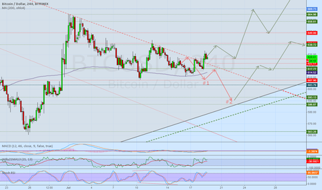 BTCUSD: Expected 600 level rejected, new patch to the 660 area - BTFX