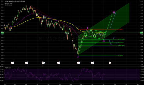 AB: Immaculate Bullish Flag!