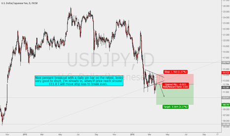 USDJPY: USDJPY Short - I'm In