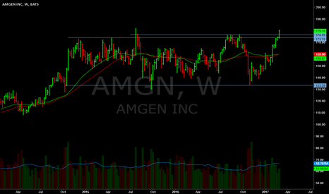 AMGN: Just under ATH's