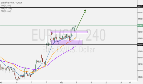 EURUSD: Its look nice pattern (Breakout and Pullback/Retrace)