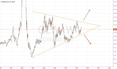 GLW: Corning Inc, Waiting for a triangle breakout