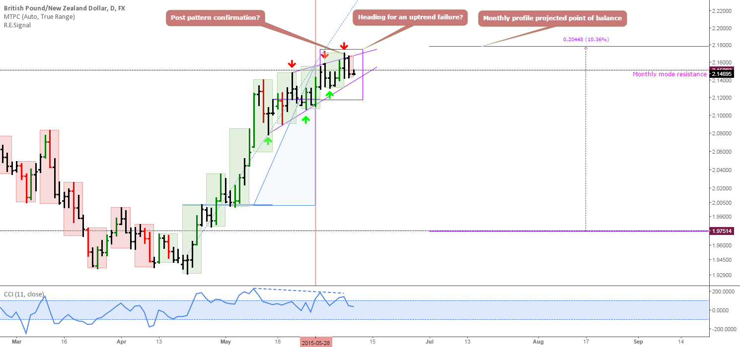 GBPNZD: Correction spotted