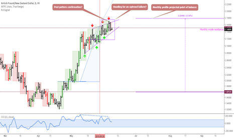 GBPNZD: GBPNZD: Correction spotted