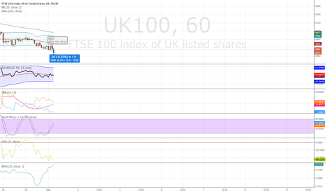 UK100: Good opportunity open short position in my opinion.