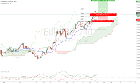 EURGBP: [Trade del día] Largos EURGBP