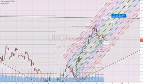 UKOIL: Нефть лонг