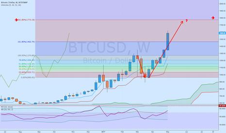 BTCUSD: #Bitcoin - where's next #ToTheMoon stop?