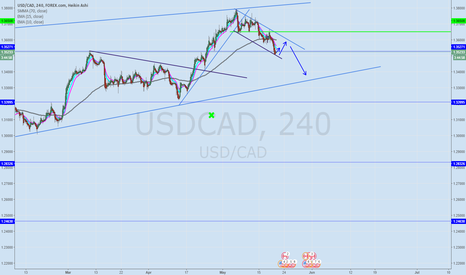 USDCAD: USD/CAD up and down =)