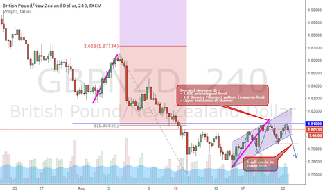 GBPNZD: GBP NZD is preparing his decline
