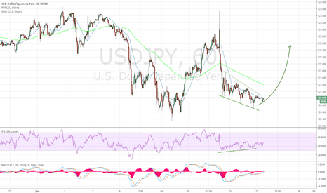 USDJPY: Покупка USD/JPY выше 121.13