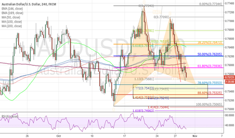 AUDUSD: long for AUS at this area