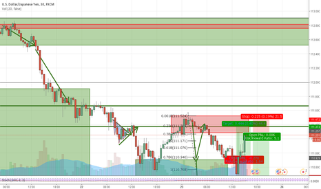 USDJPY: After sell & buy can come sell again :D