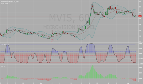 MVIS: $MVIS sitting at support, waiting for 1 more signal to buy
