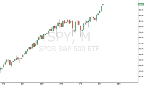 SPY: $SPY monthly chart is unreal