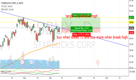 SBUX: SBUX_break TL_Bullish
