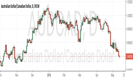 AUDCAD: Short this for few days