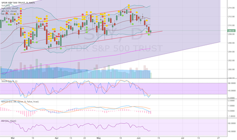 SPY: Could see a bounce here