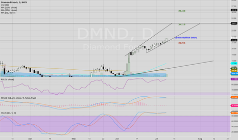 DMND: This stock is breaking out