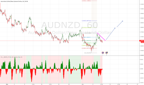 AUDNZD: buy at the break good luck