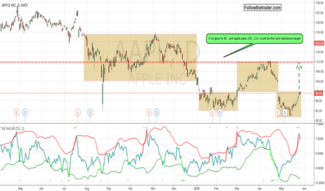AAPL: Apple could go to 112