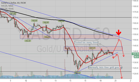 XAUUSD: Gold might pull back to 1152