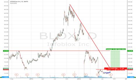BLOX: BLOX Long