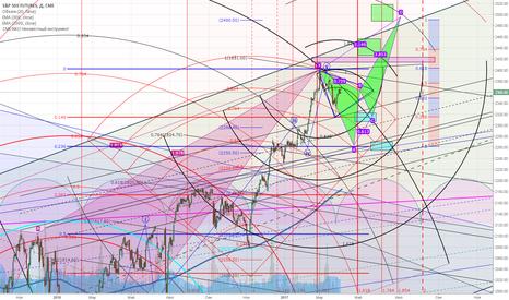 SP1!: S&P 500 - возможен ли заход на новые вершины?