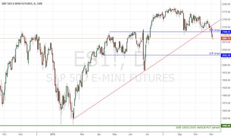 ES1!: /ES stay above 1800 3NOV