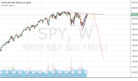 SPY: Market Top