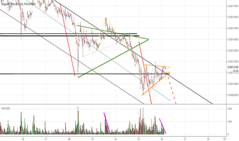 XRPBTC: ripple, here comes another short