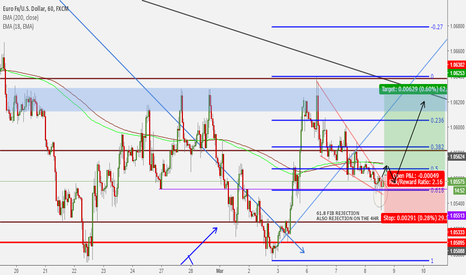 EURUSD: Short Term Buy Setup on The Euro